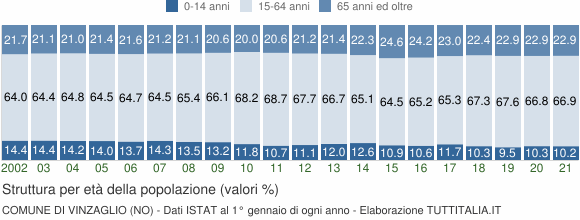 Grafico struttura della popolazione Comune di Vinzaglio (NO)