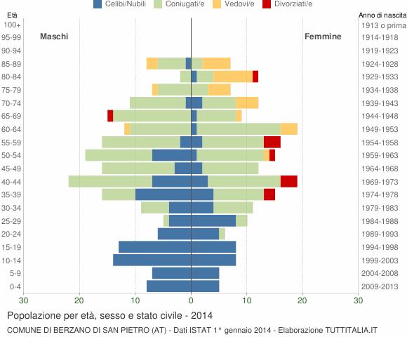 Grafico Popolazione per età, sesso e stato civile Comune di Berzano di San Pietro (AT)