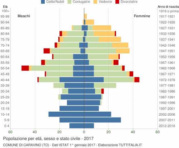 Grafico Popolazione per età, sesso e stato civile Comune di Caravino (TO)