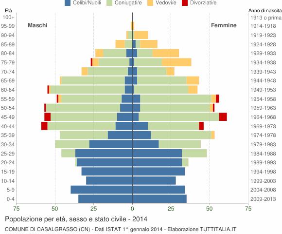 Grafico Popolazione per età, sesso e stato civile Comune di Casalgrasso (CN)