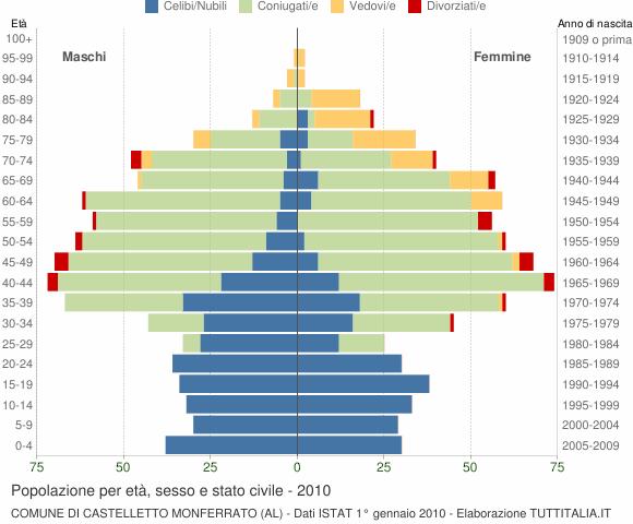 Grafico Popolazione per età, sesso e stato civile Comune di Castelletto Monferrato (AL)