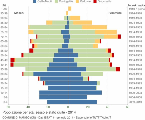 Grafico Popolazione per età, sesso e stato civile Comune di Mango (CN)