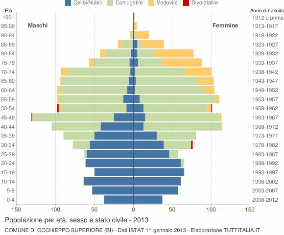 Grafico Popolazione per età, sesso e stato civile Comune di Occhieppo Superiore (BI)