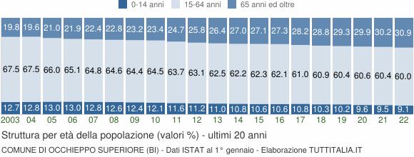 Grafico struttura della popolazione Comune di Occhieppo Superiore (BI)