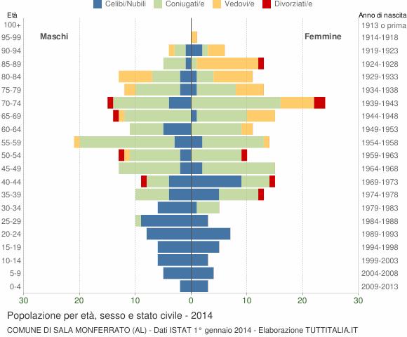 Grafico Popolazione per età, sesso e stato civile Comune di Sala Monferrato (AL)