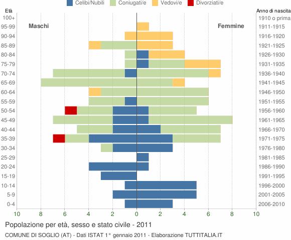 Grafico Popolazione per età, sesso e stato civile Comune di Soglio (AT)