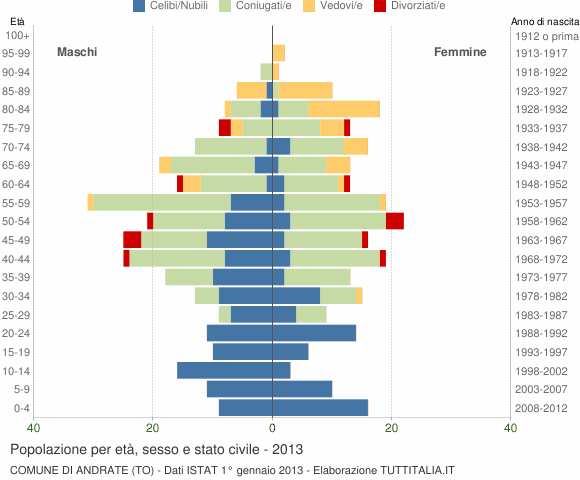 Grafico Popolazione per età, sesso e stato civile Comune di Andrate (TO)