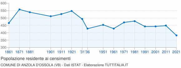 Grafico andamento storico popolazione Comune di Anzola d'Ossola (VB)