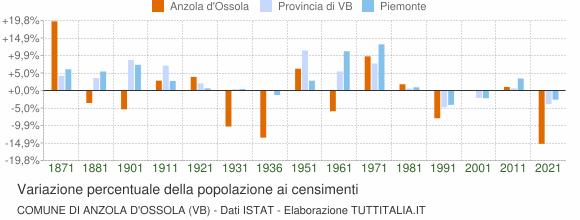 Grafico variazione percentuale della popolazione Comune di Anzola d'Ossola (VB)