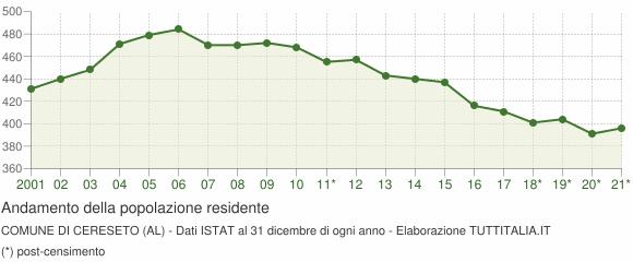 Andamento popolazione Comune di Cereseto (AL)