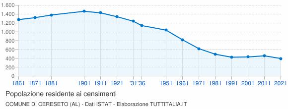 Grafico andamento storico popolazione Comune di Cereseto (AL)