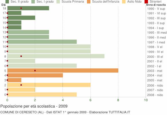 Grafico Popolazione in età scolastica - Cereseto 2009
