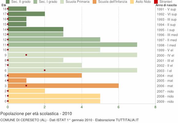 Grafico Popolazione in età scolastica - Cereseto 2010