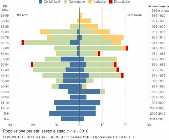 Grafico Popolazione per età, sesso e stato civile Comune di Cereseto (AL)