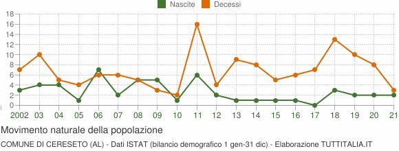 Grafico movimento naturale della popolazione Comune di Cereseto (AL)