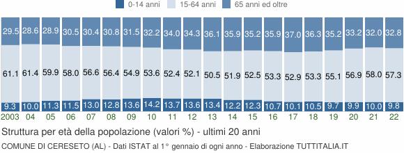 Grafico struttura della popolazione Comune di Cereseto (AL)