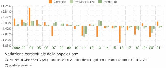 Variazione percentuale della popolazione Comune di Cereseto (AL)