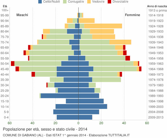 Grafico Popolazione per età, sesso e stato civile Comune di Gabiano (AL)