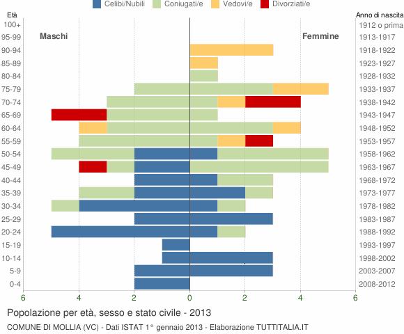 Grafico Popolazione per età, sesso e stato civile Comune di Mollia (VC)
