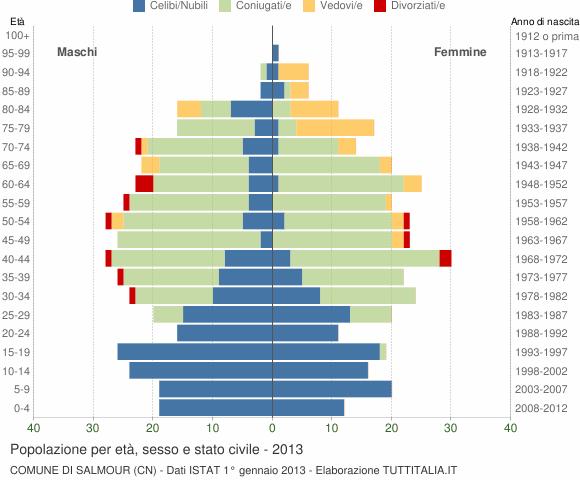 Grafico Popolazione per età, sesso e stato civile Comune di Salmour (CN)