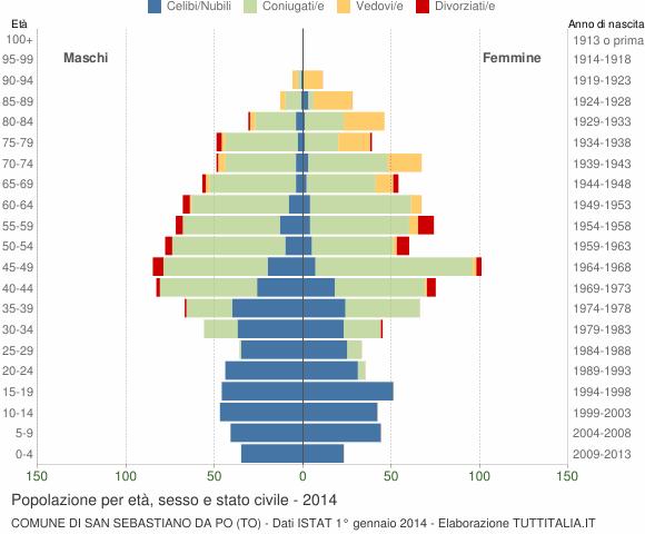 Grafico Popolazione per età, sesso e stato civile Comune di San Sebastiano da Po (TO)