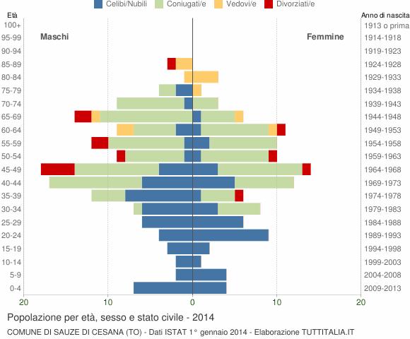 Grafico Popolazione per età, sesso e stato civile Comune di Sauze di Cesana (TO)