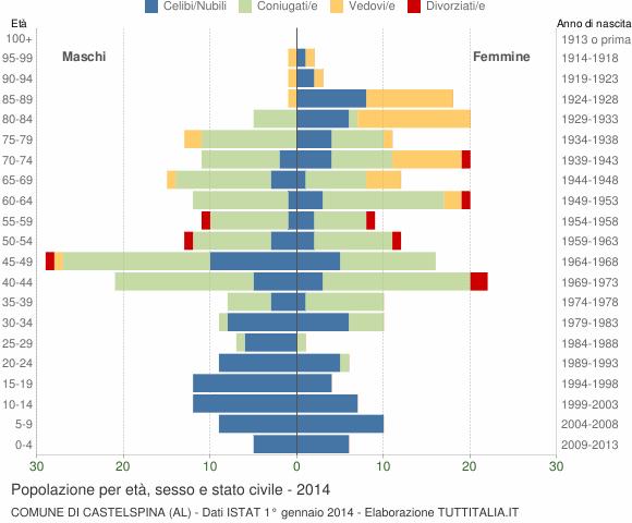 Grafico Popolazione per età, sesso e stato civile Comune di Castelspina (AL)