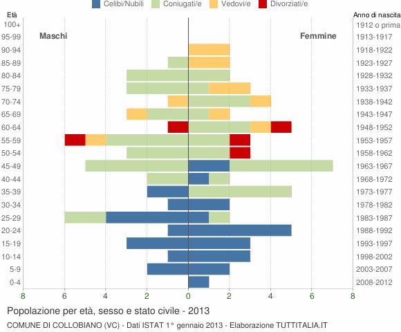 Grafico Popolazione per età, sesso e stato civile Comune di Collobiano (VC)