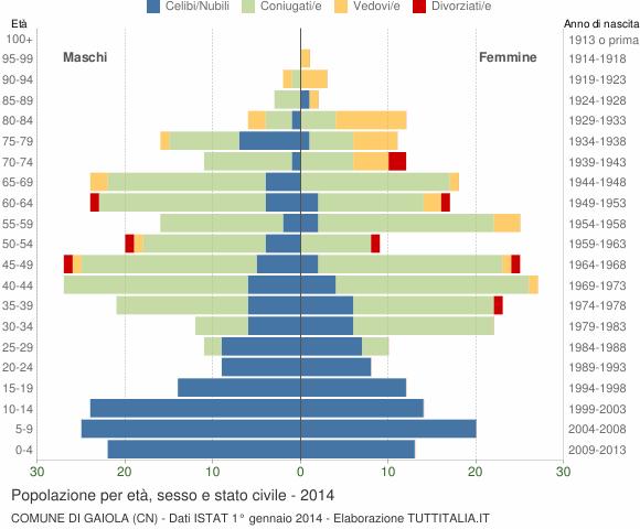 Grafico Popolazione per età, sesso e stato civile Comune di Gaiola (CN)