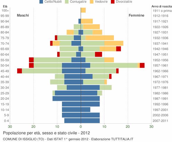 Grafico Popolazione per età, sesso e stato civile Comune di Issiglio (TO)