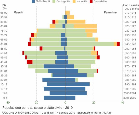 Grafico Popolazione per età, sesso e stato civile Comune di Morsasco (AL)