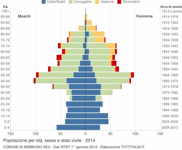 Grafico Popolazione per età, sesso e stato civile Comune di Nebbiuno (NO)