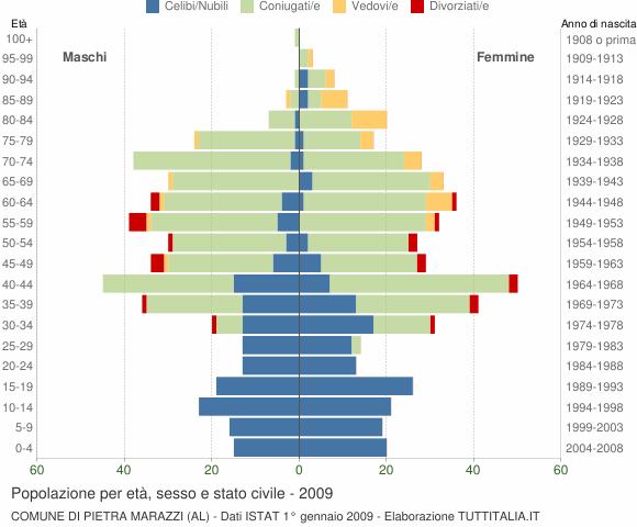 Grafico Popolazione per età, sesso e stato civile Comune di Pietra Marazzi (AL)