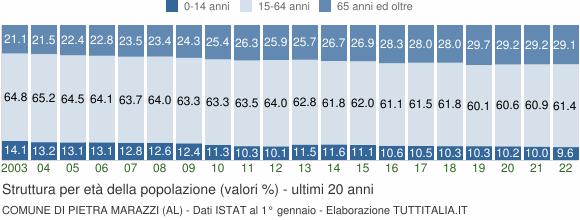 Grafico struttura della popolazione Comune di Pietra Marazzi (AL)