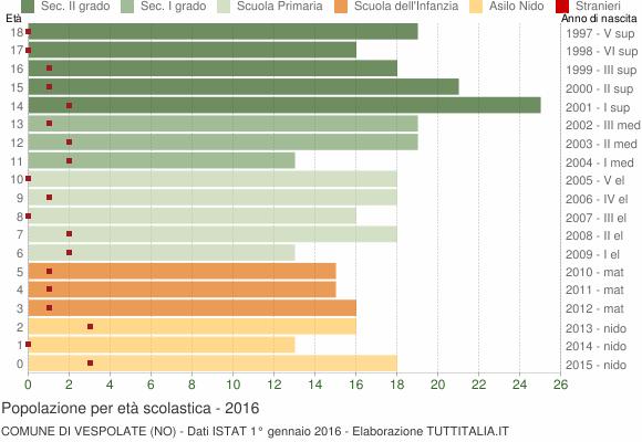 Grafico Popolazione in età scolastica - Vespolate 2016