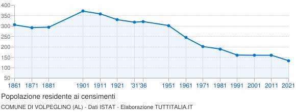 Grafico andamento storico popolazione Comune di Volpeglino (AL)