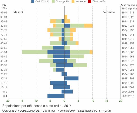 Grafico Popolazione per età, sesso e stato civile Comune di Volpeglino (AL)