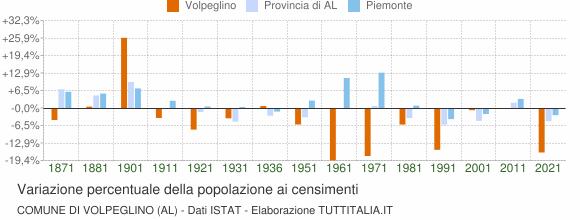 Grafico variazione percentuale della popolazione Comune di Volpeglino (AL)