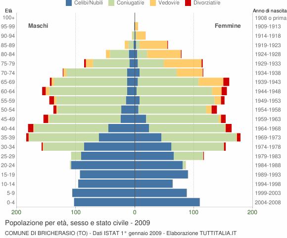 Grafico Popolazione per età, sesso e stato civile Comune di Bricherasio (TO)