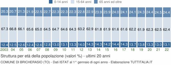 Grafico struttura della popolazione Comune di Bricherasio (TO)
