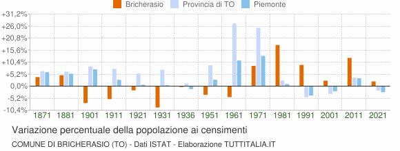 Grafico variazione percentuale della popolazione Comune di Bricherasio (TO)