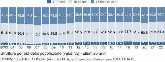 Grafico struttura della popolazione Comune di Cabella Ligure (AL)