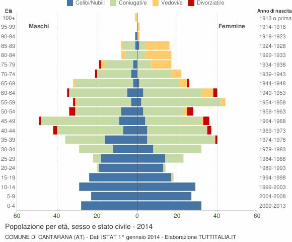 Grafico Popolazione per età, sesso e stato civile Comune di Cantarana (AT)