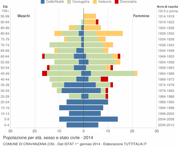 Grafico Popolazione per età, sesso e stato civile Comune di Cravanzana (CN)