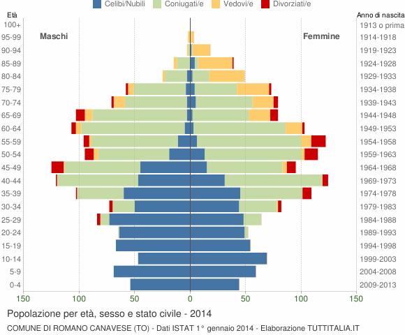 Grafico Popolazione per età, sesso e stato civile Comune di Romano Canavese (TO)