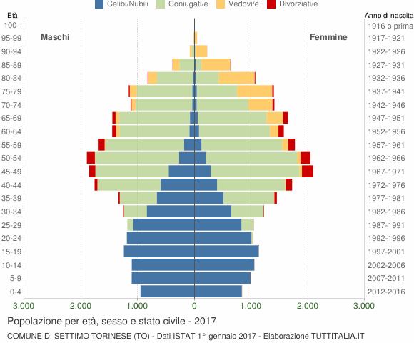 Grafico Popolazione per età, sesso e stato civile Comune di Settimo Torinese (TO)