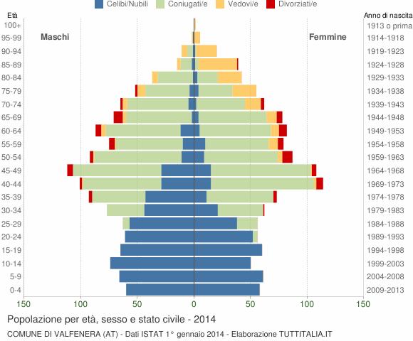 Grafico Popolazione per età, sesso e stato civile Comune di Valfenera (AT)