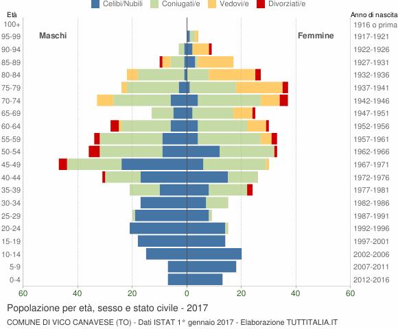 Grafico Popolazione per età, sesso e stato civile Comune di Vico Canavese (TO)