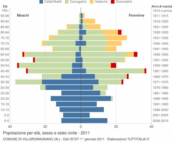 Grafico Popolazione per età, sesso e stato civile Comune di Villaromagnano (AL)