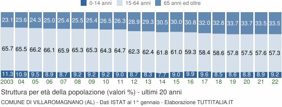 Grafico struttura della popolazione Comune di Villaromagnano (AL)